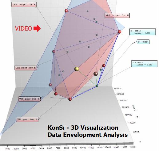 СМОТРИТЕ ВИДЕО o 3D ВИЗУАЛИЗАЦИИ ЭФФЕКТИВНОЙ ГРАНИЦЫ в МОДЕЛИ VRS Data Envelopment Analysis